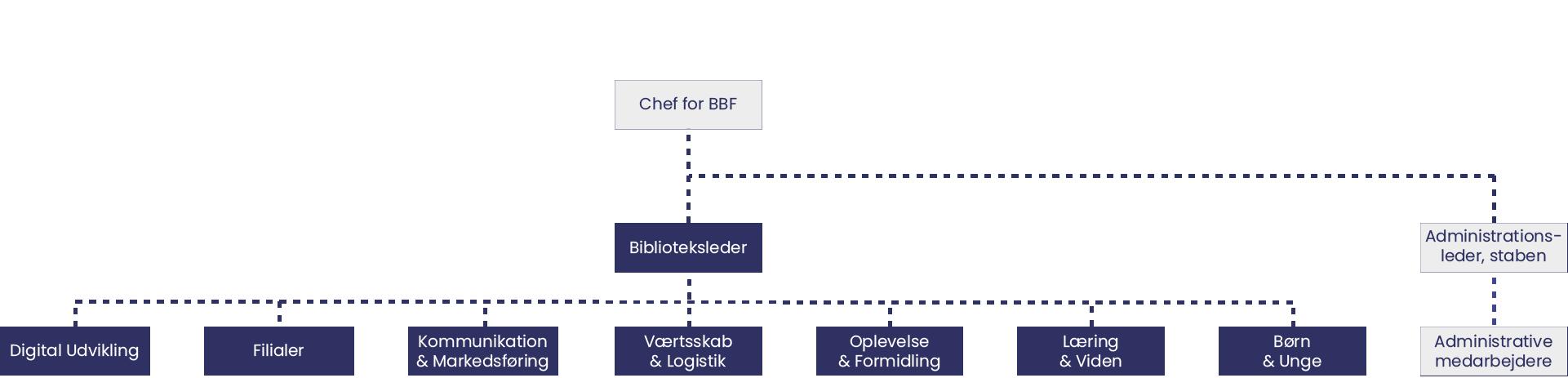 Opdateret organisationsdiagram