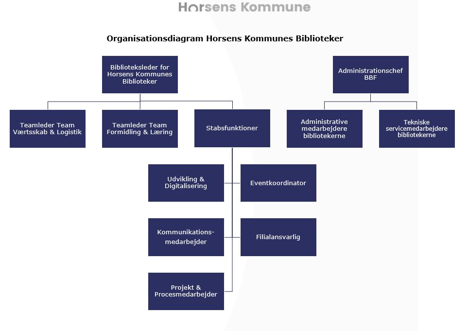 Organisationsdiagram for Horsens kommunes biblioteker